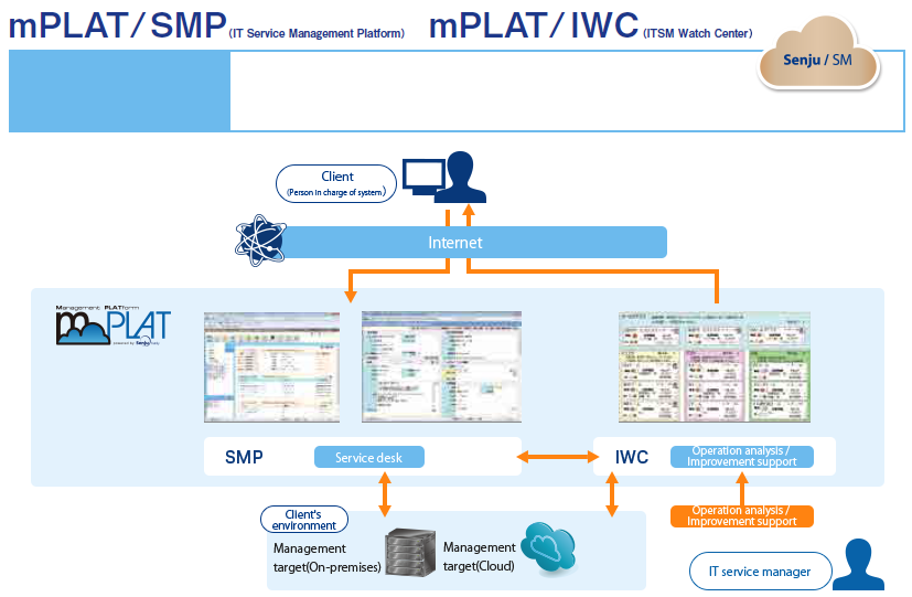 Service desk platform service >mPLAT / AEC (Auto Event Call) , mPLAT / MDV (Monitoring Dashboard View)